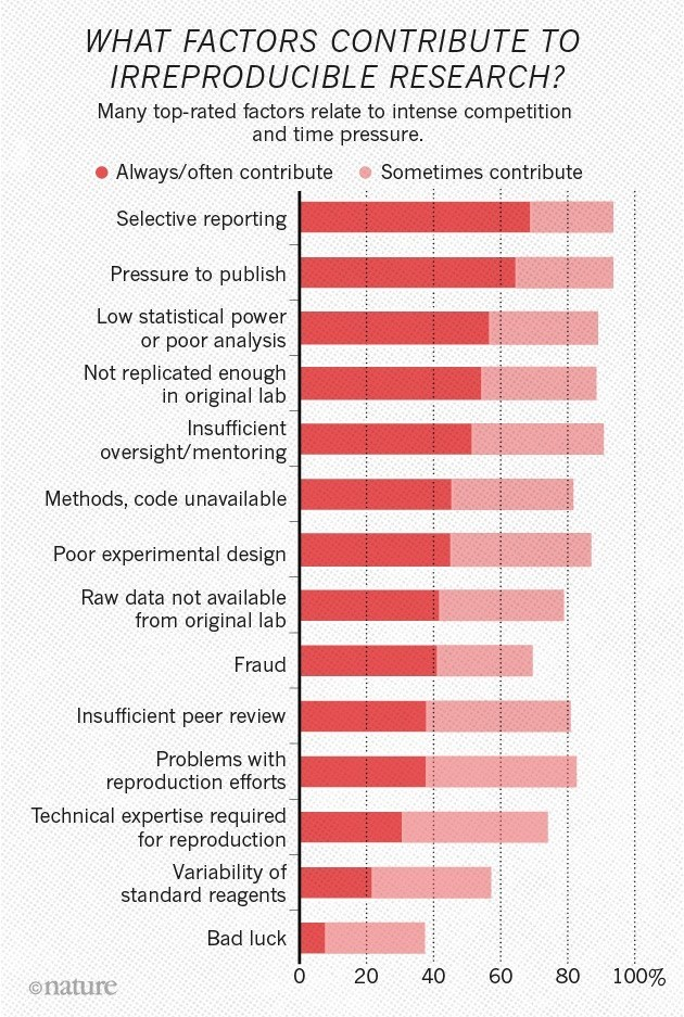 factors irreproducibility